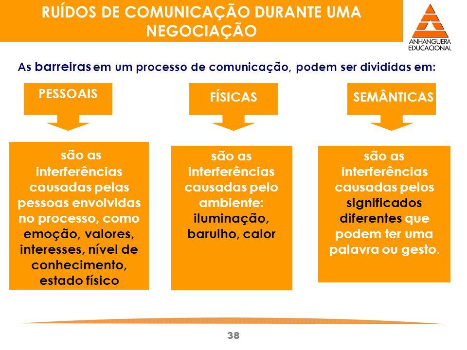 RUÍDOS DE COMUNICAÇÃO DURANTE UMA NEGOCIAÇÃO