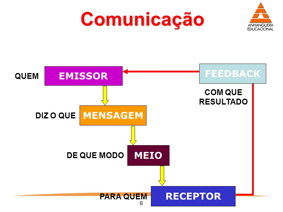 Comunicação FEEDBACK EMISSOR MENSAGEM MEIO RECEPTOR QUEM COM QUE