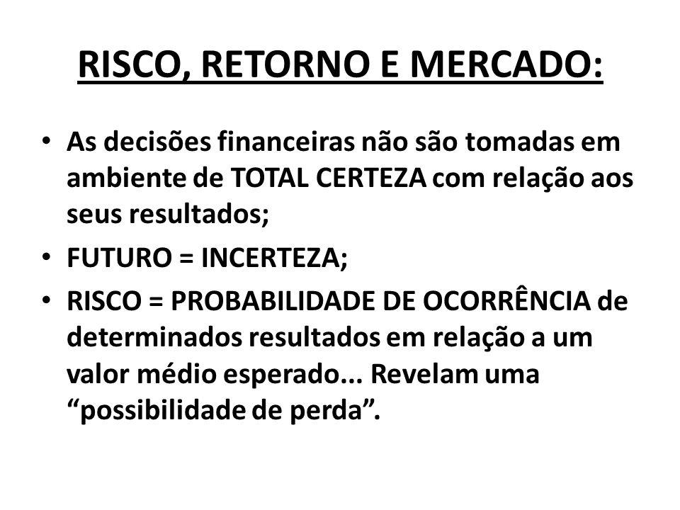 RISCO, RETORNO E MERCADO: