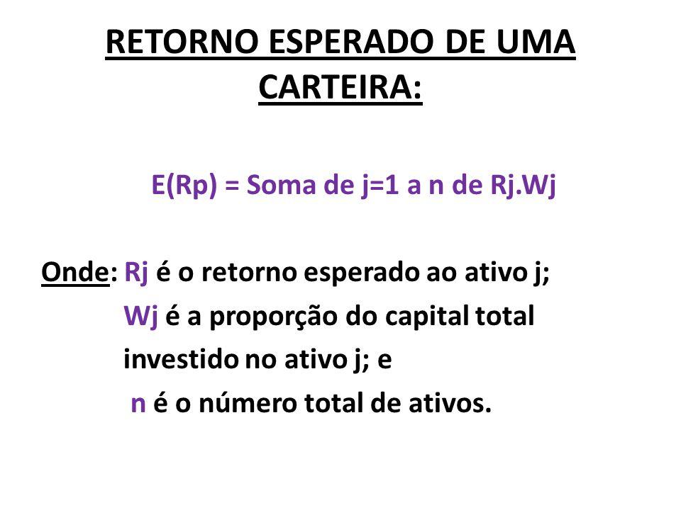 RETORNO ESPERADO DE UMA CARTEIRA: