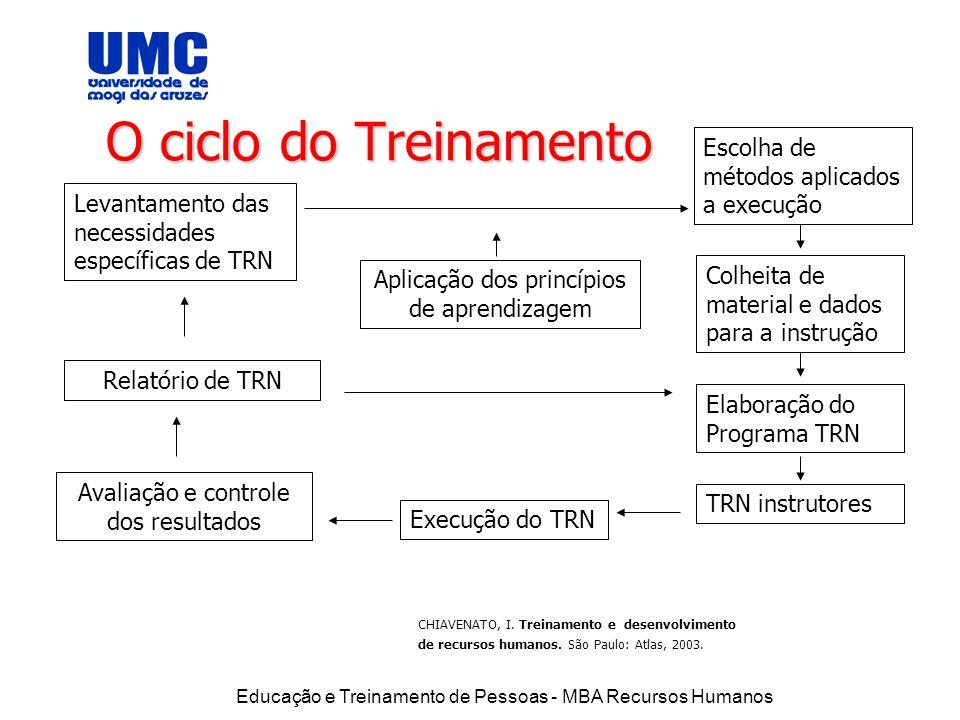 O ciclo do Treinamento Escolha de métodos aplicados a execução. Levantamento das necessidades específicas de TRN.