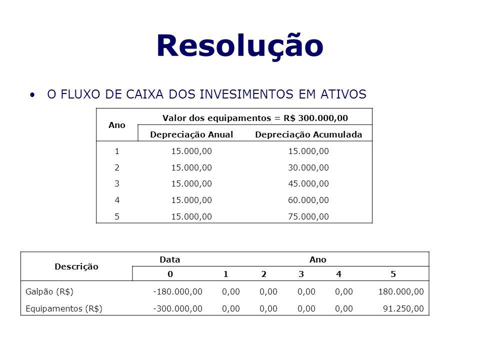 Valor dos equipamentos = R$ 300.000,00 Depreciação Acumulada