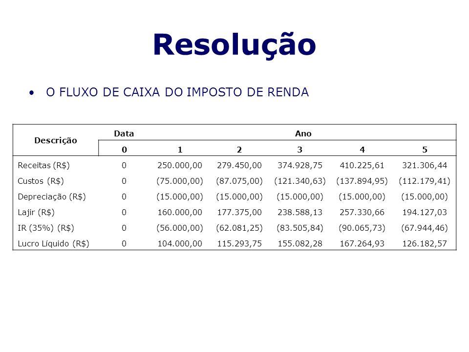 Resolução O FLUXO DE CAIXA DO IMPOSTO DE RENDA Descrição Data Ano 1 2