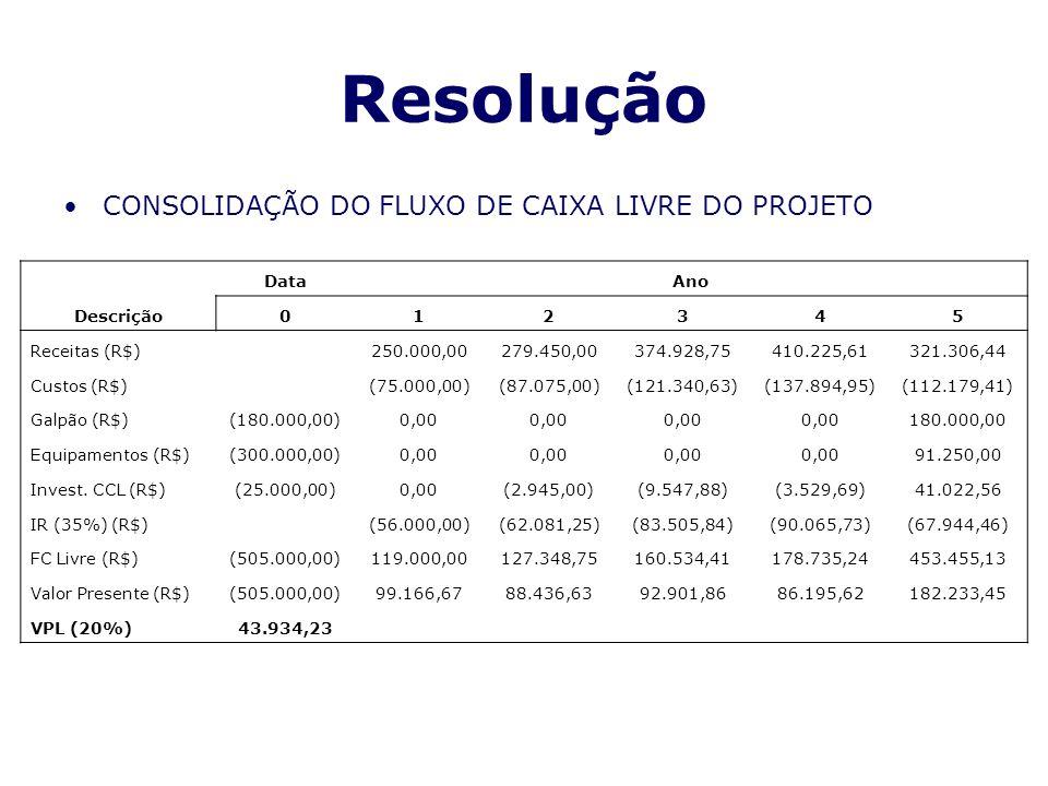 Resolução CONSOLIDAÇÃO DO FLUXO DE CAIXA LIVRE DO PROJETO Descrição