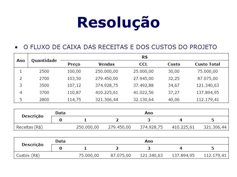 Resolução O FLUXO DE CAIXA DAS RECEITAS E DOS CUSTOS DO PROJETO Ano