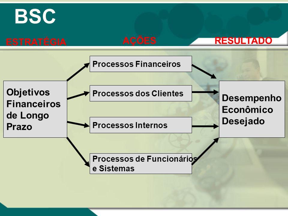 BSC ESTRATÉGIA AÇÕES RESULTADO Objetivos Financeiros de Longo Prazo