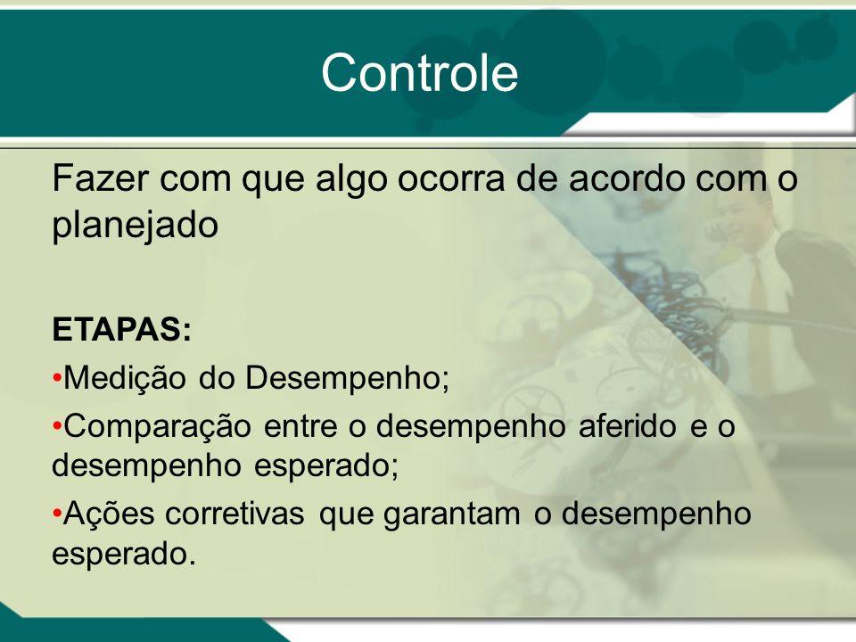 Controle Fazer com que algo ocorra de acordo com o planejado ETAPAS: