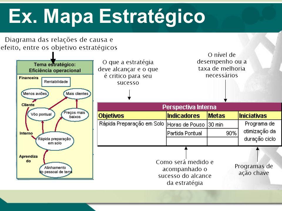Ex. Mapa Estratégico