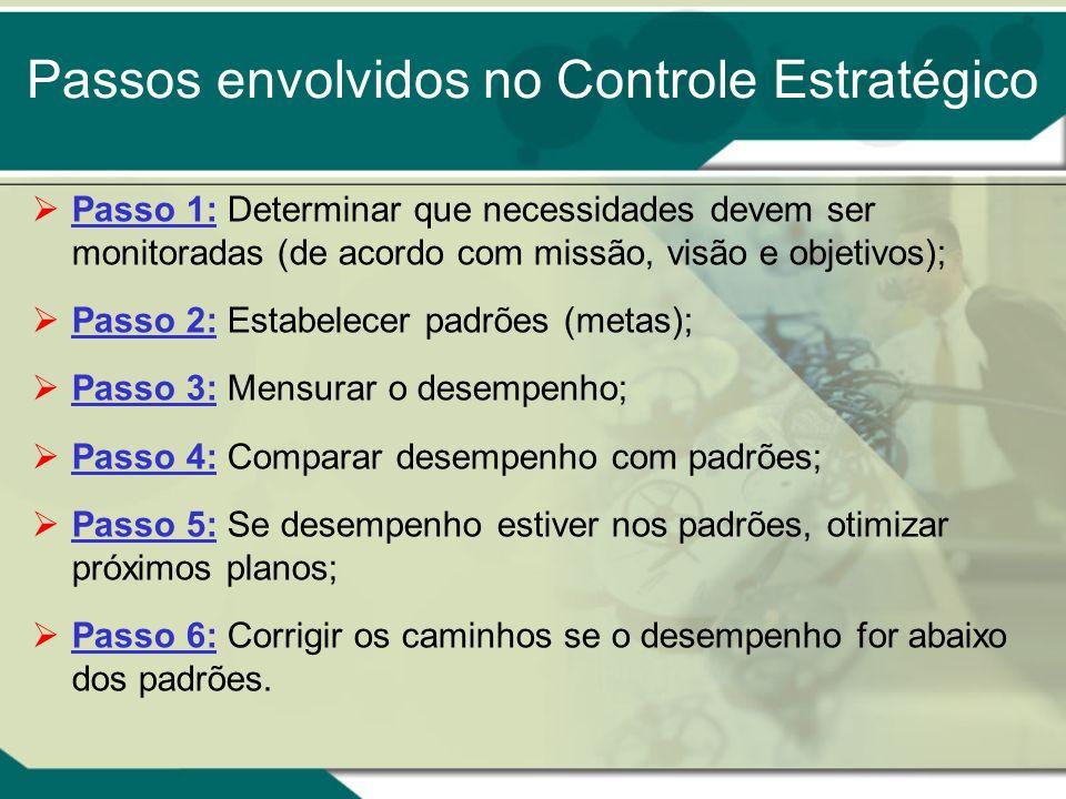 Passos envolvidos no Controle Estratégico