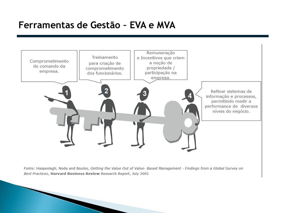 Ferramentas de Gestão – EVA e MVA
