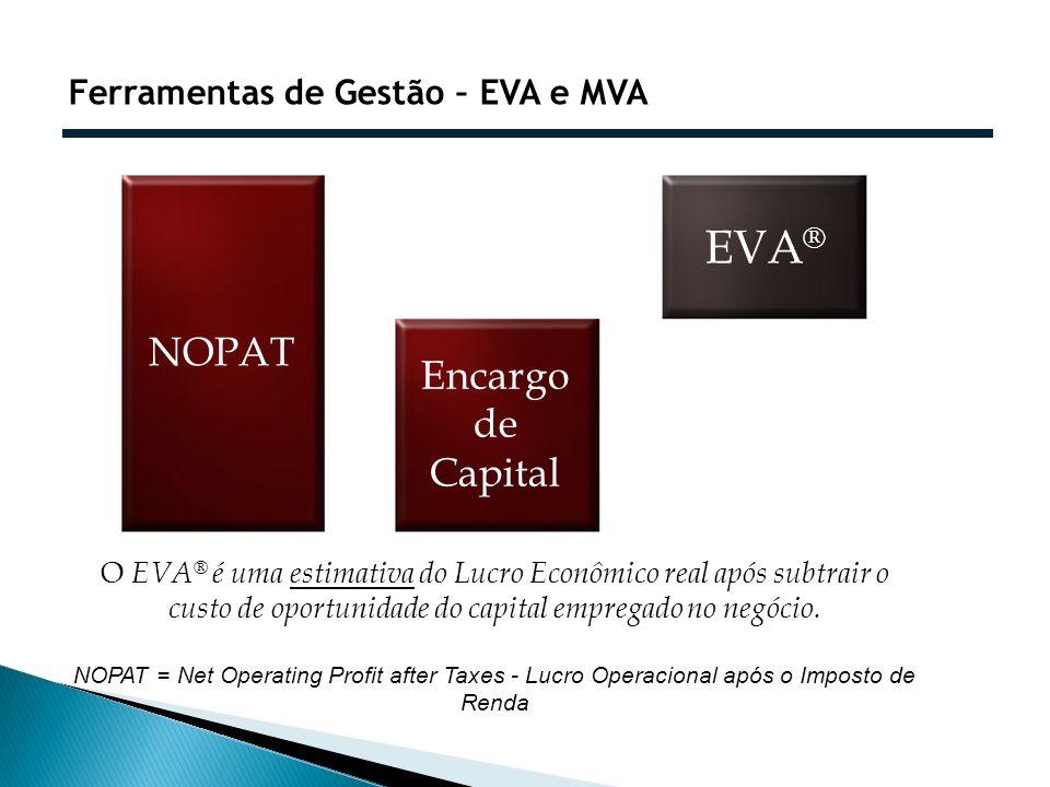 EVA® NOPAT Encargo de Capital Ferramentas de Gestão – EVA e MVA