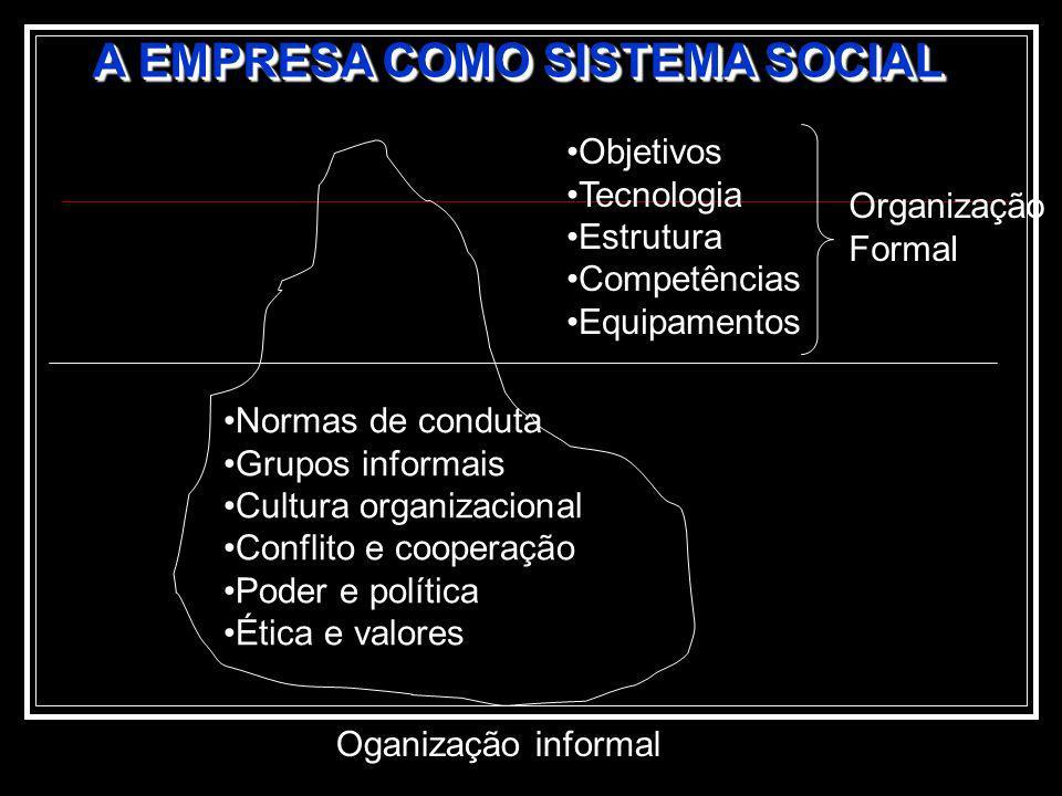 A EMPRESA COMO SISTEMA SOCIAL