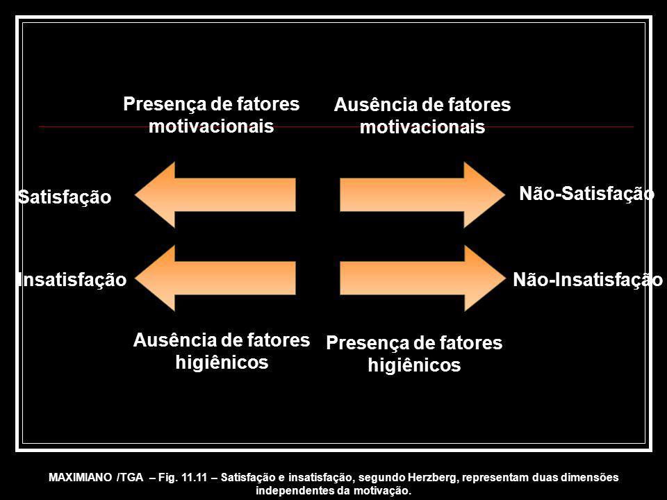 Presença de fatores motivacionais Ausência de fatores motivacionais
