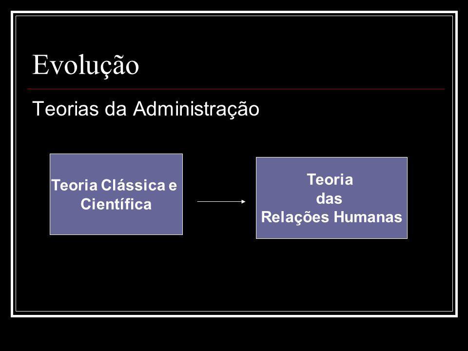 Evolução Teorias da Administração Teoria Clássica e Teoria Científica