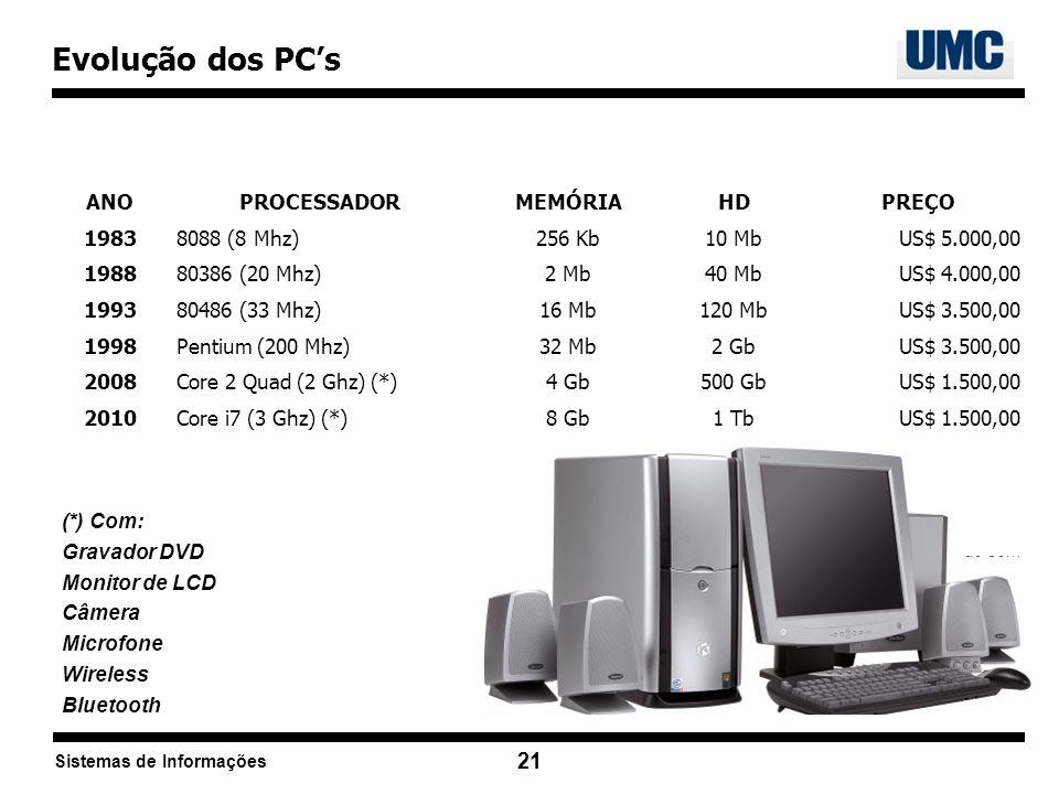 Evolução dos PC's ANO PROCESSADOR MEMÓRIA HD PREÇO 1983 8088 (8 Mhz)