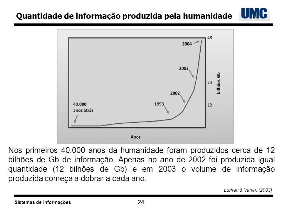 Quantidade de informação produzida pela humanidade