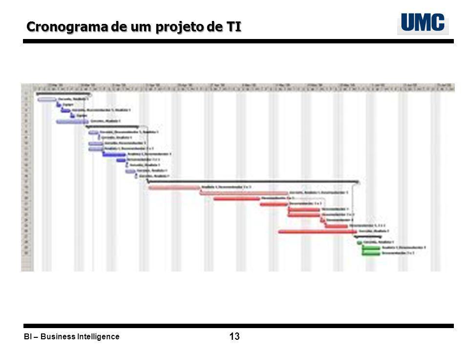 Cronograma de um projeto de TI