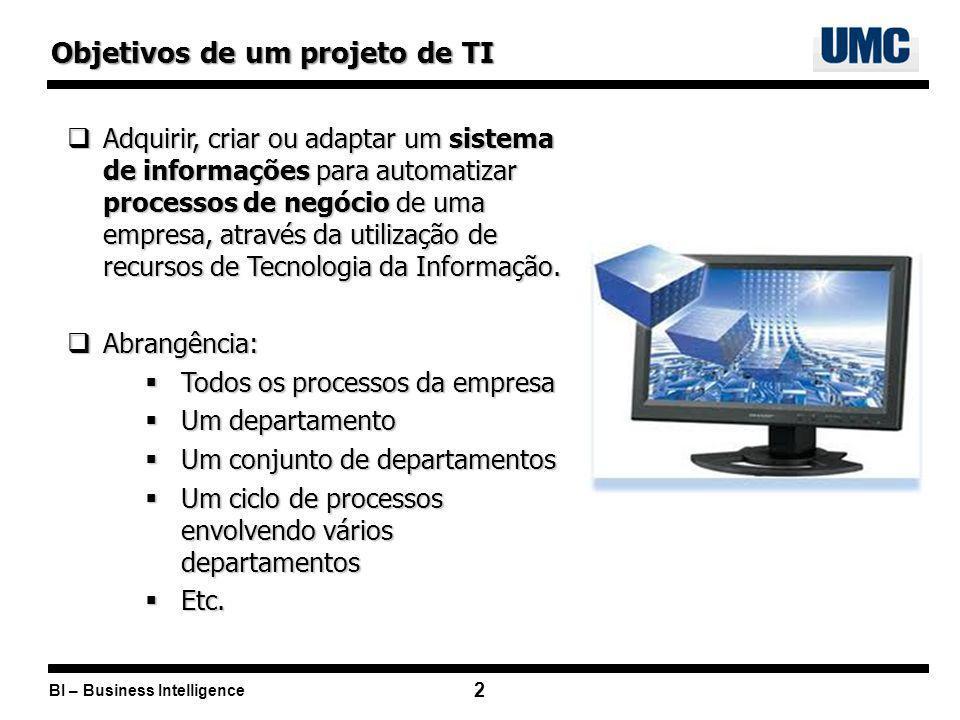 Objetivos de um projeto de TI