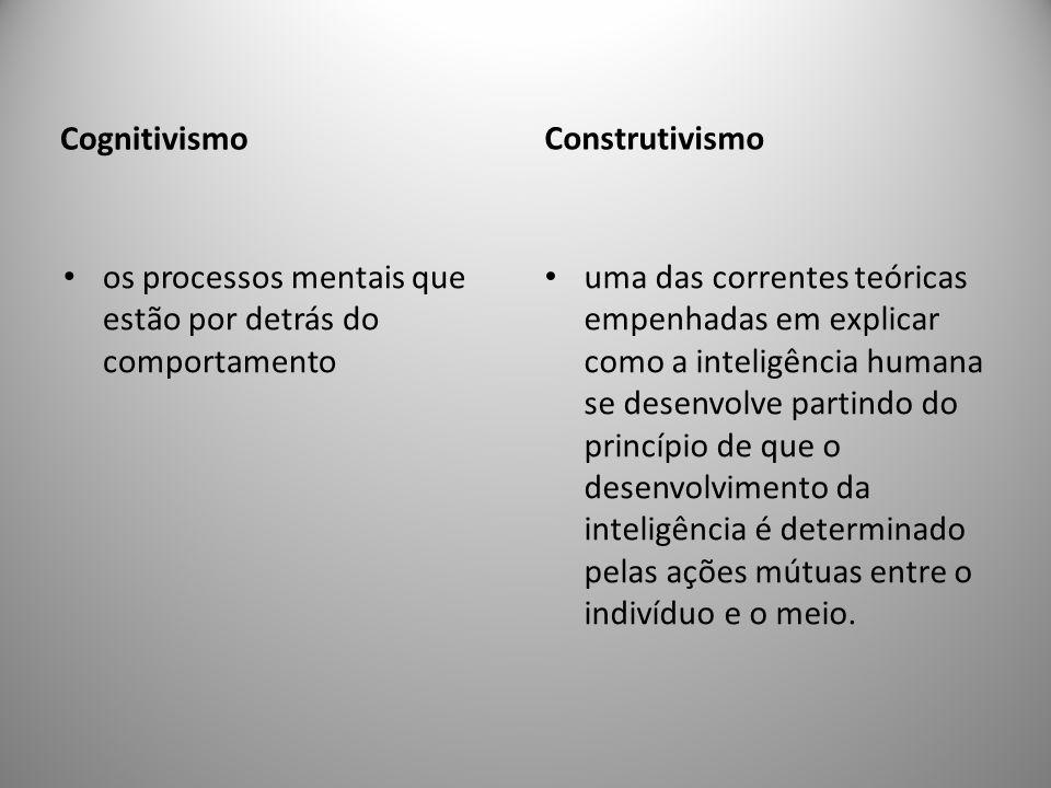 Cognitivismo Construtivismo. os processos mentais que estão por detrás do comportamento.