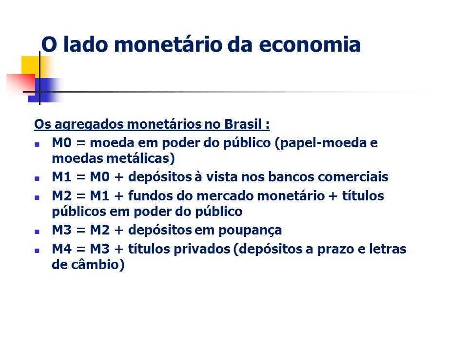 O lado monetário da economia