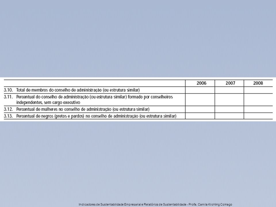 Indicadores de Sustentabilidade Empresarial e Relatórios de Sustentabilidade - Profa.