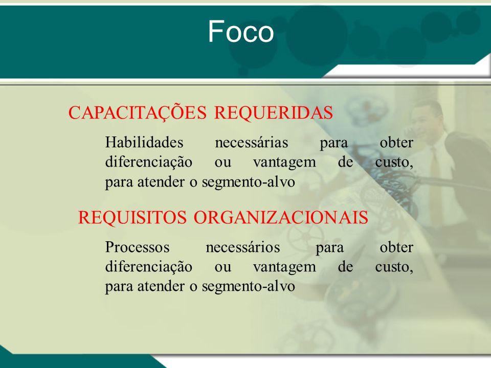 Foco CAPACITAÇÕES REQUERIDAS REQUISITOS ORGANIZACIONAIS