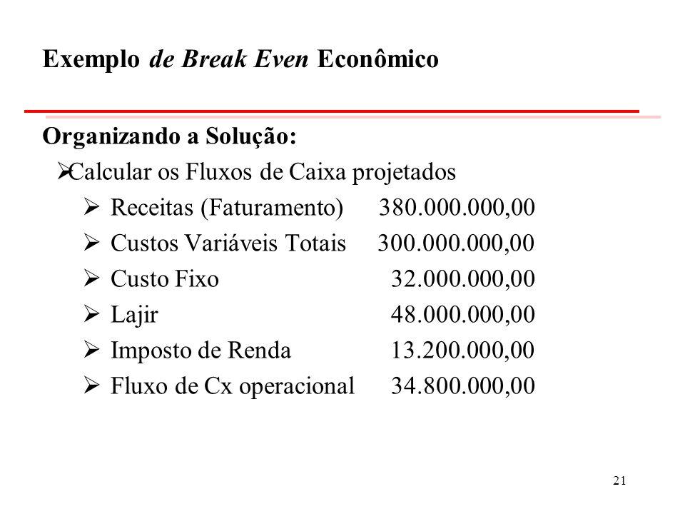 Exemplo de Break Even Econômico