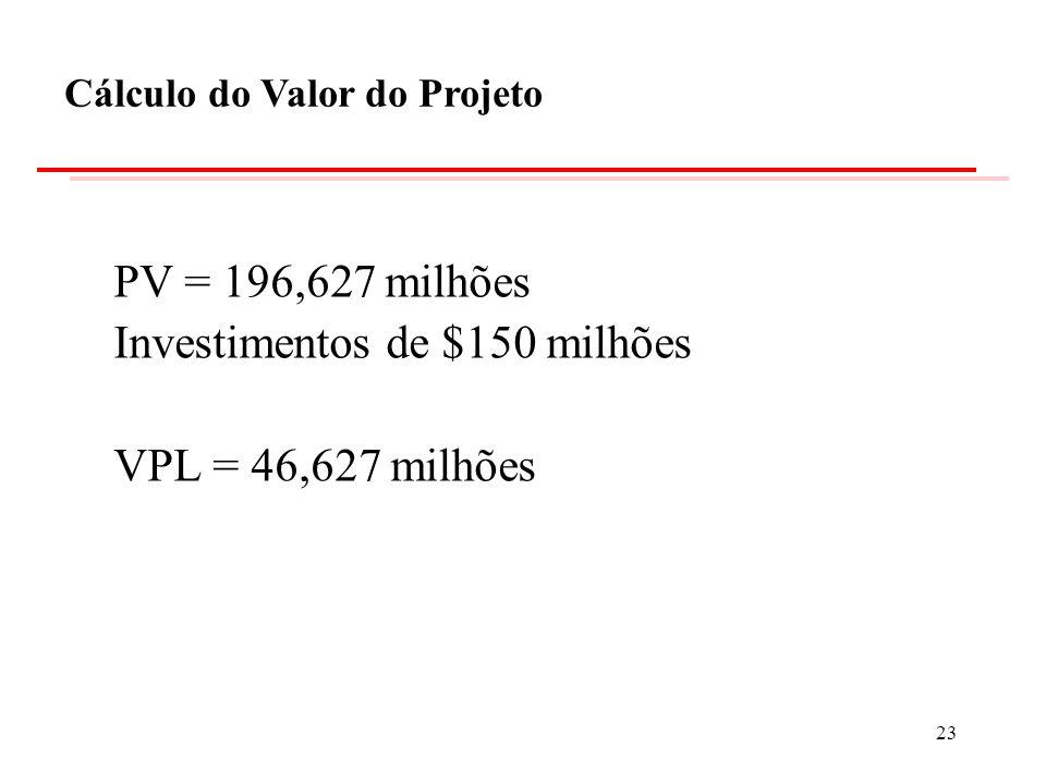 Investimentos de $150 milhões VPL = 46,627 milhões