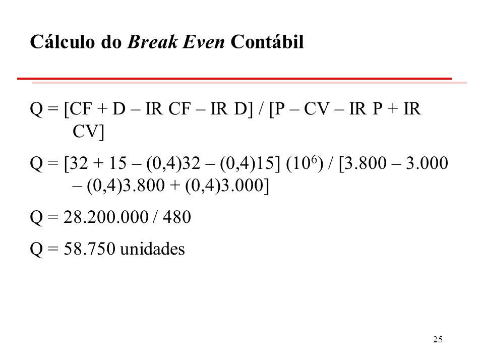 Cálculo do Break Even Contábil