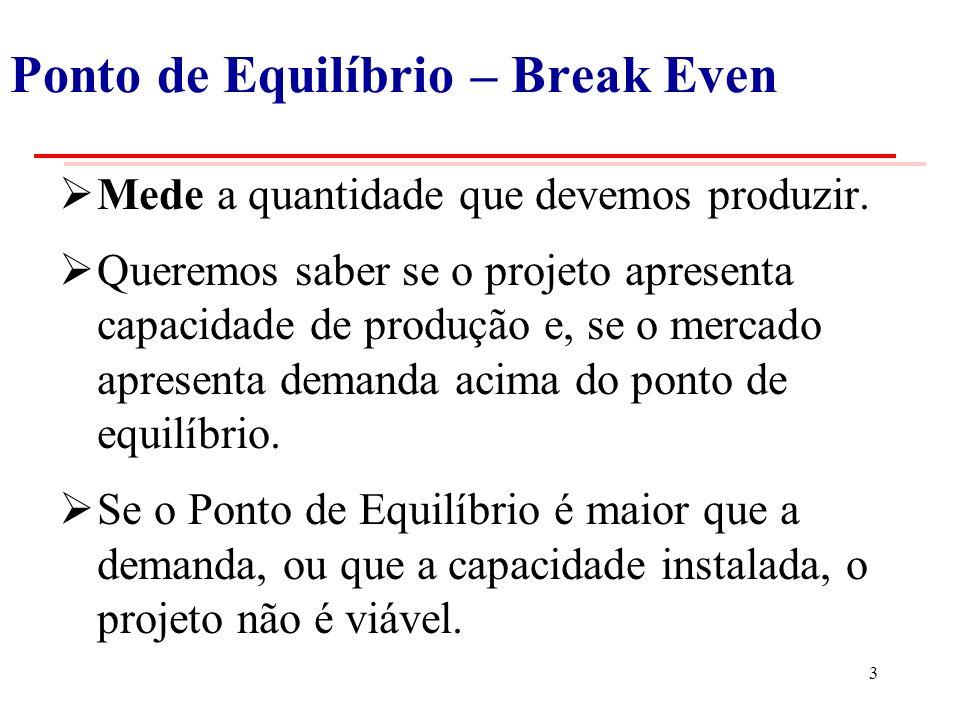 Ponto de Equilíbrio – Break Even