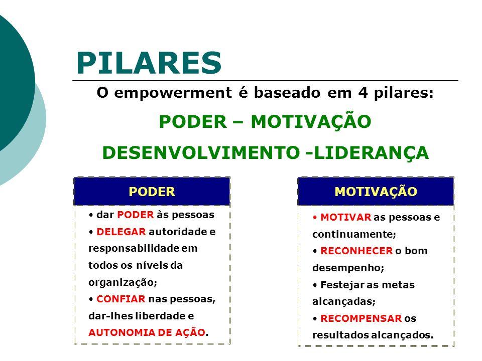 PILARES PODER – MOTIVAÇÃO DESENVOLVIMENTO -LIDERANÇA