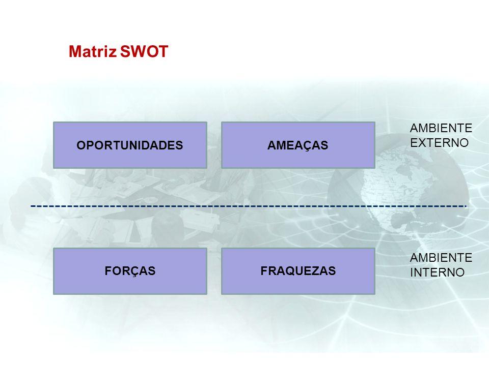 Matriz SWOT AMBIENTE EXTERNO OPORTUNIDADES AMEAÇAS FORÇAS FRAQUEZAS