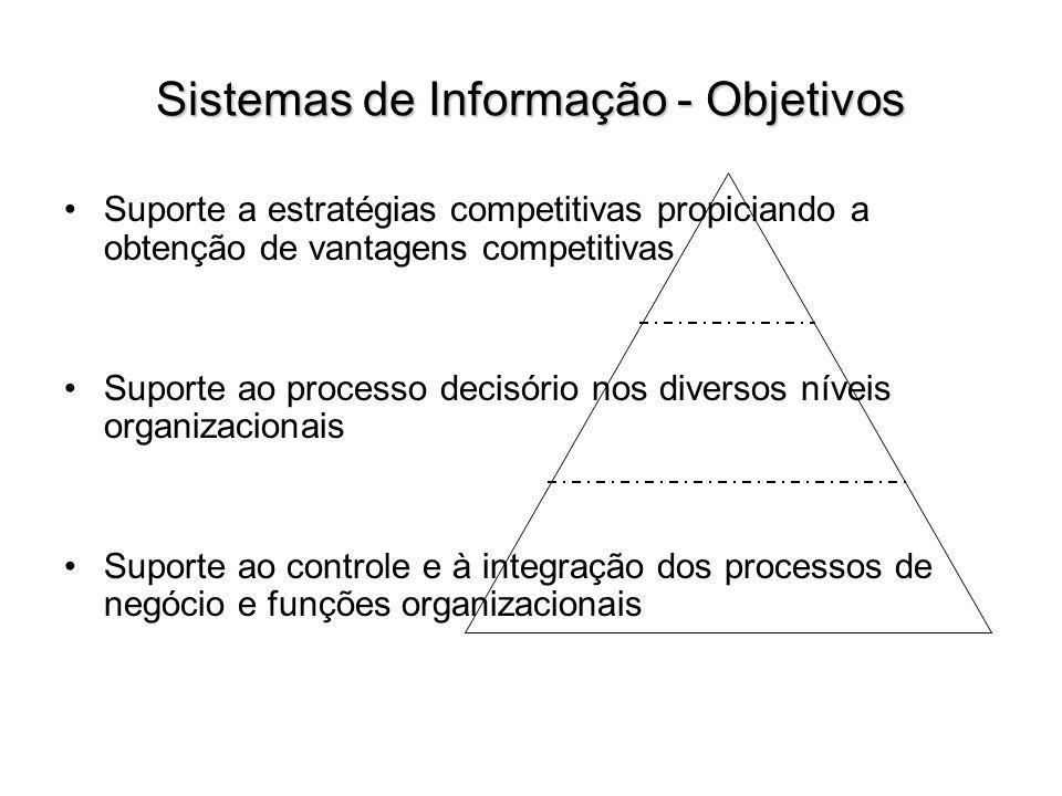 Sistemas de Informação - Objetivos