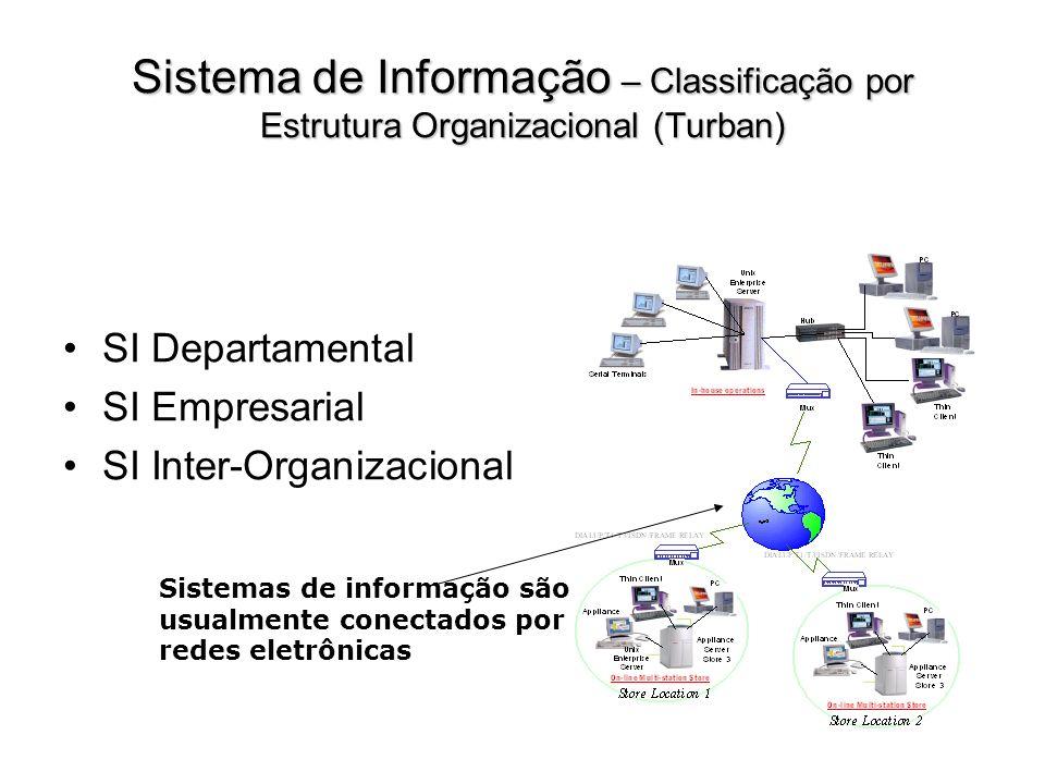 Sistema de Informação – Classificação por Estrutura Organizacional (Turban)