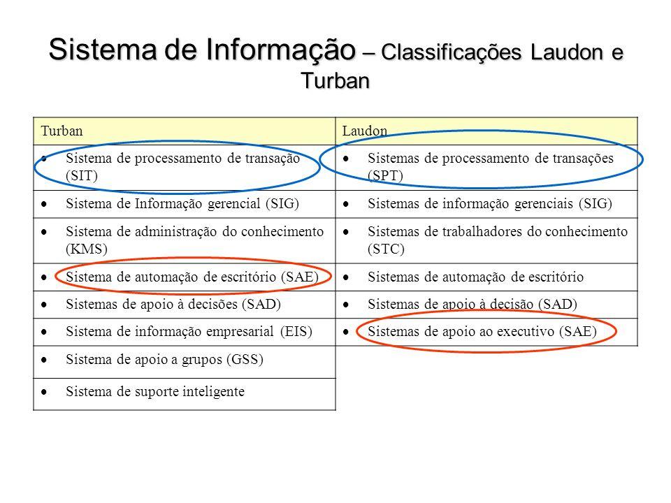 Sistema de Informação – Classificações Laudon e Turban