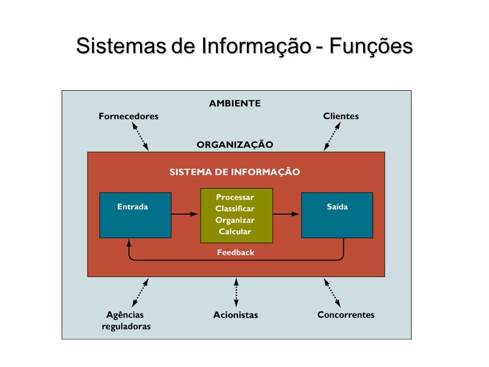 Sistemas de Informação - Funções