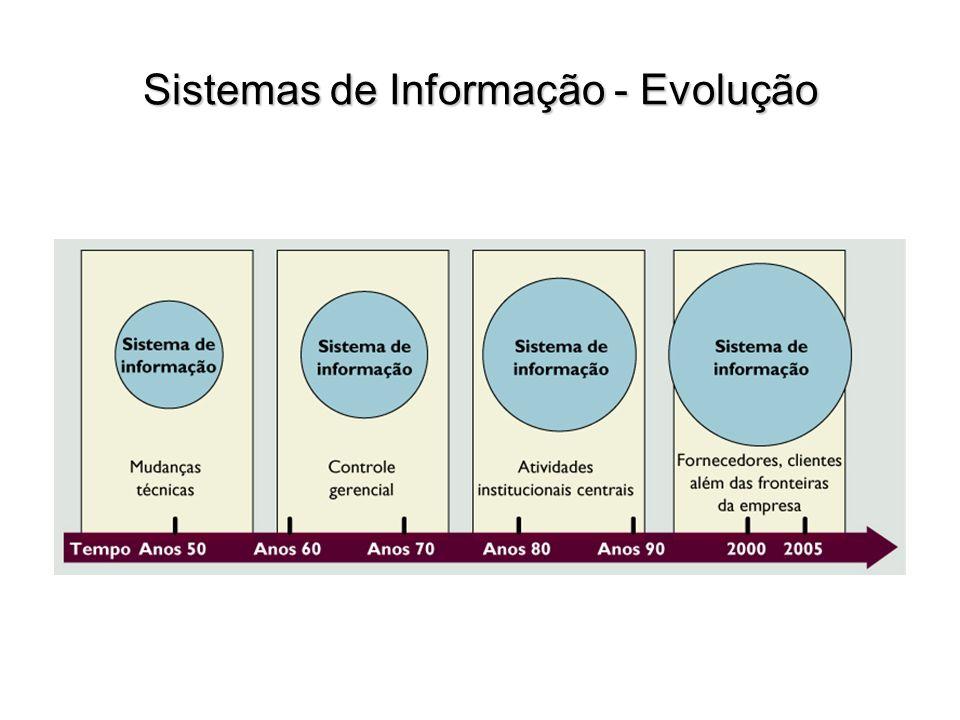 Sistemas de Informação - Evolução