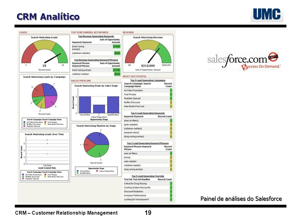 CRM Analítico Painel de análises do Salesforce
