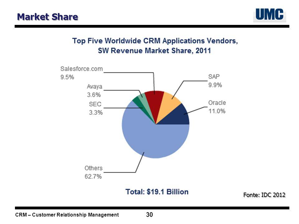 Market Share Fonte: IDC 2012