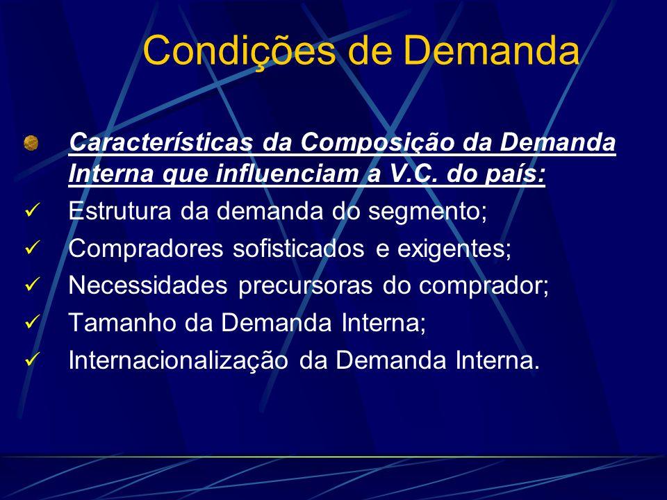 Condições de Demanda Características da Composição da Demanda Interna que influenciam a V.C. do país: