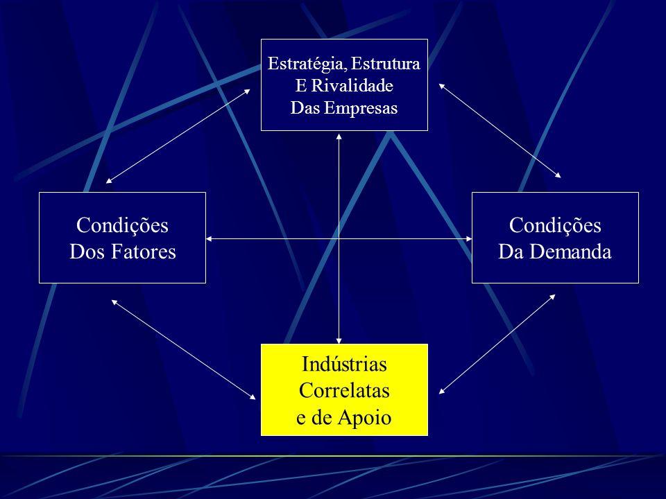 Condições Dos Fatores Condições Da Demanda Indústrias Correlatas