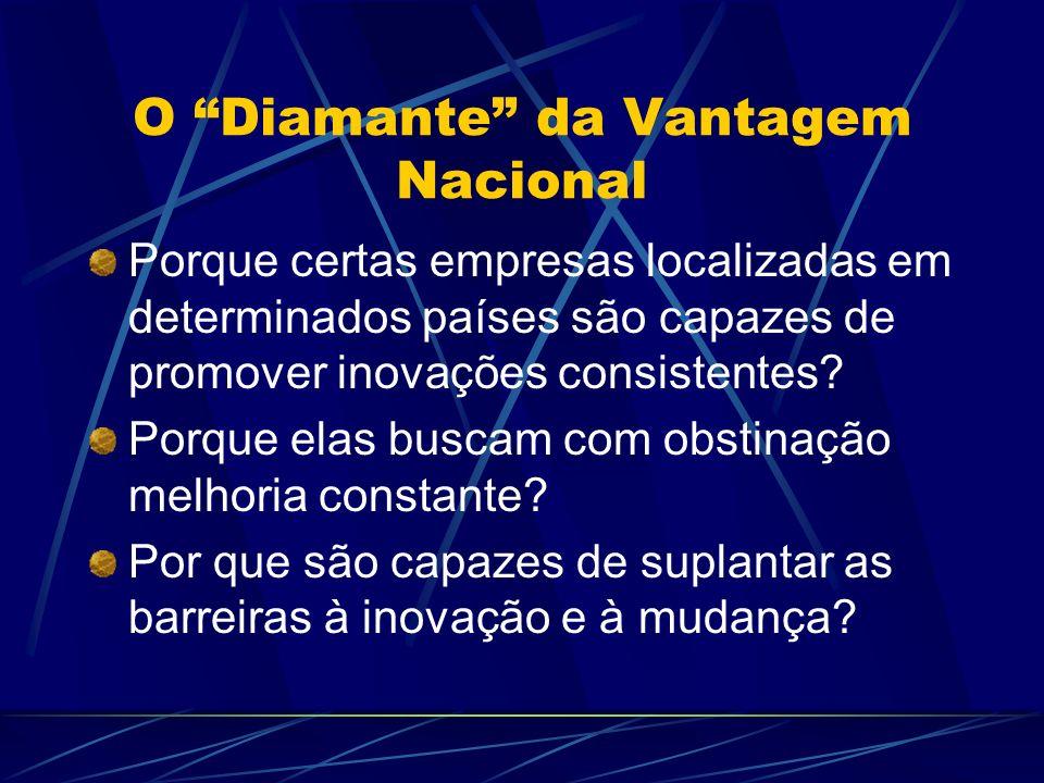 O Diamante da Vantagem Nacional