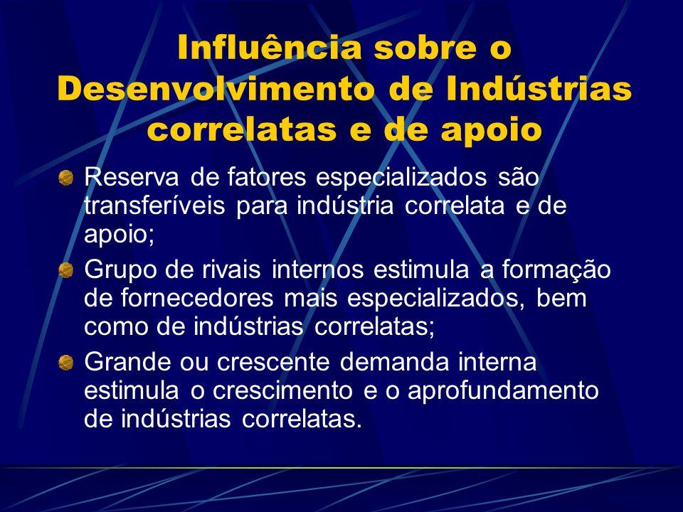 Influência sobre o Desenvolvimento de Indústrias correlatas e de apoio