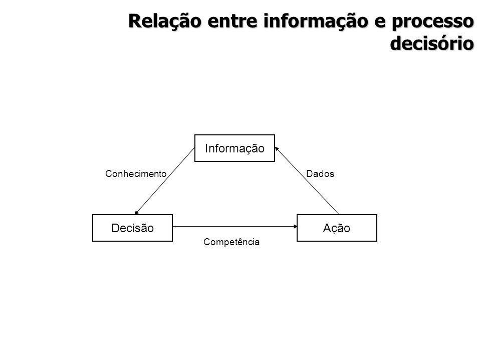 Relação entre informação e processo decisório