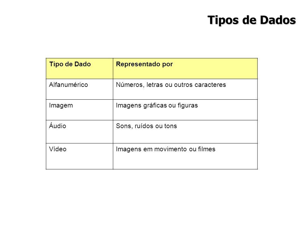 Tipos de Dados Tipo de Dado Representado por Alfanumérico