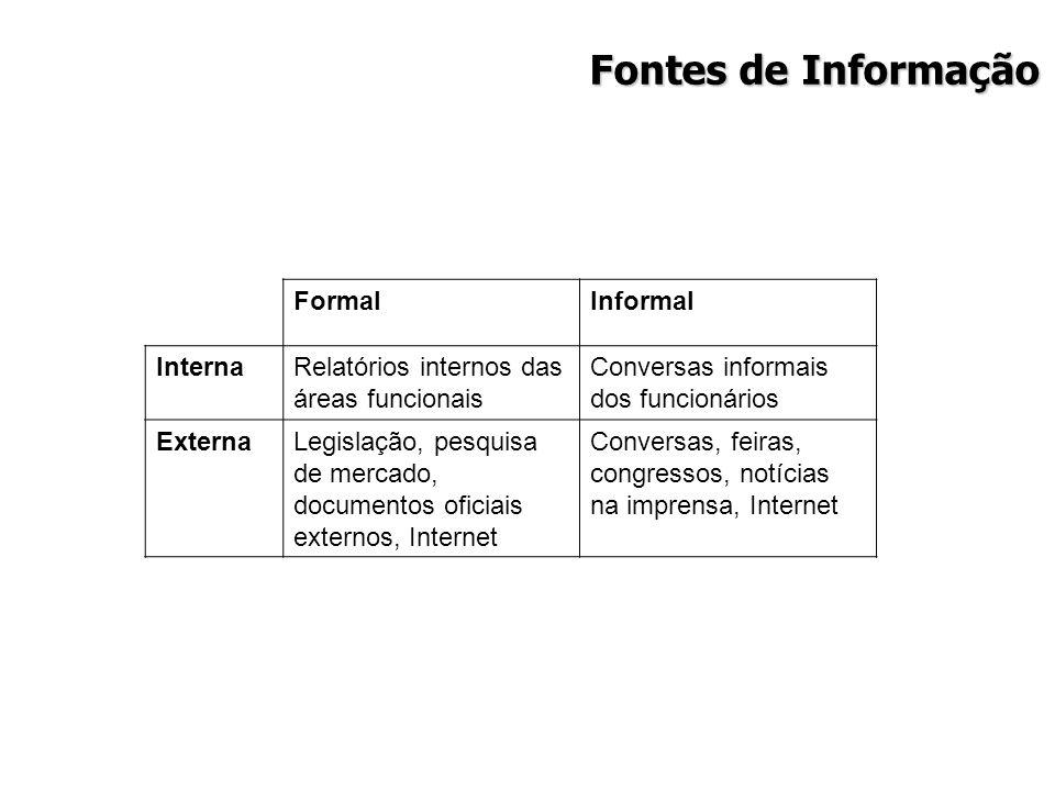Fontes de Informação Formal Informal Interna