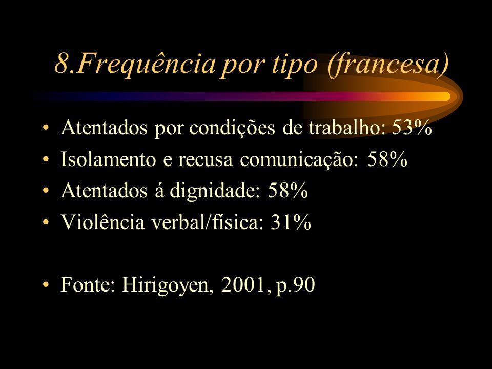 8.Frequência por tipo (francesa)