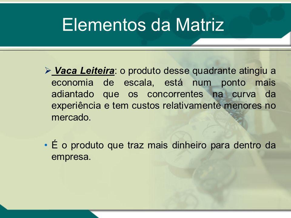 Elementos da Matriz