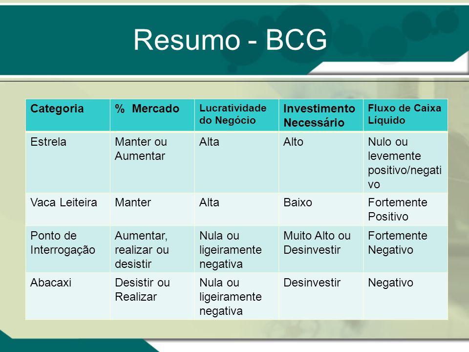Resumo - BCG Categoria % Mercado Investimento Necessário Estrela