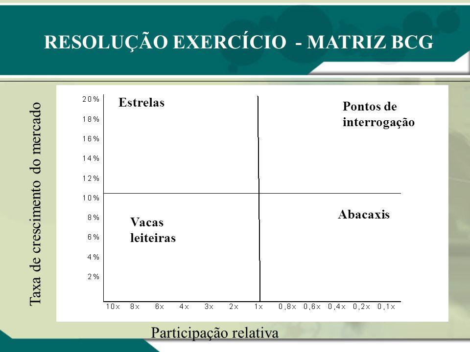 RESOLUÇÃO EXERCÍCIO - MATRIZ BCG